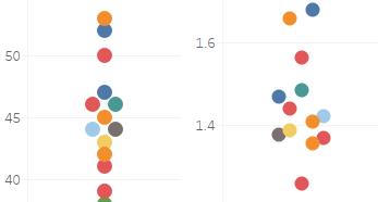 Alternate League Tables