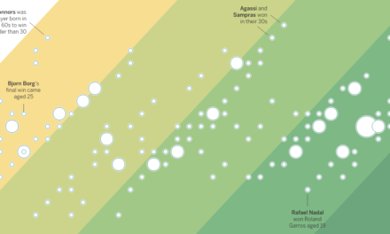 How To Add Contextual Backgrounds To Scatter Plots In Tableau