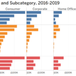 Getting Animated Part 2 – Basic Bar Charts In Tableau