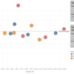 Getting Animated Part 3 – Scatter Plots In Tableau